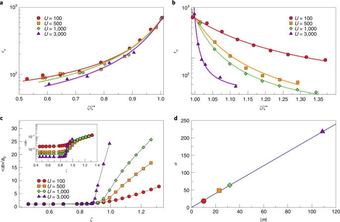 The microscopic role of deformation in the dynamics of soft