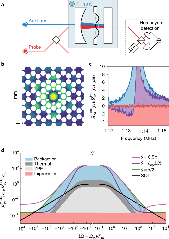Continuous Force And Displacement Measurement Below The Standard Quantum  Limit   Nature Physics