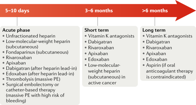 Prevention of atherothrombotic events in patients with