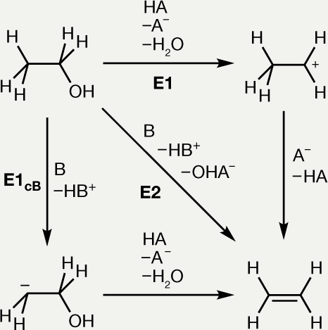 Chemistries and processes for the conversion of ethanol into middle