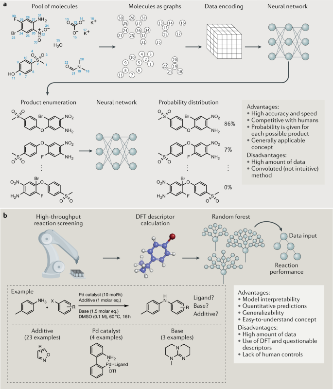 Synthetic organic chemistry driven by artificial