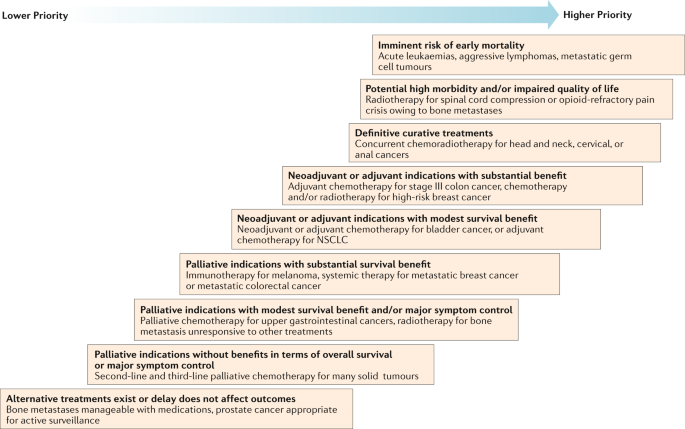 Cancer Covid 19 And The Precautionary Principle Prioritizing Treatment During A Global Pandemic Nature Reviews Clinical Oncology