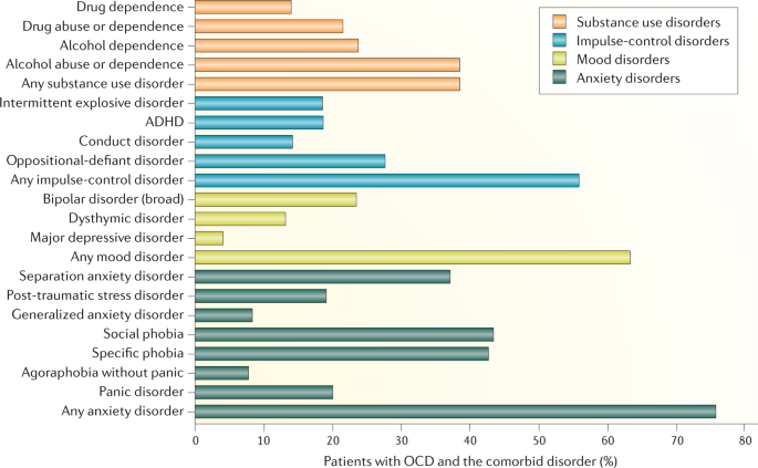 Obsessive–compulsive disorder | Nature Reviews Disease Primers