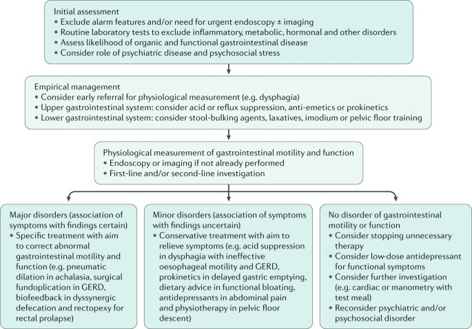 Clinical measurement of gastrointestinal motility and