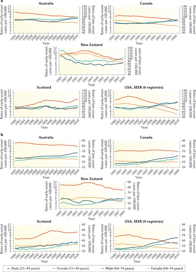 Global Burden Of Colorectal Cancer Emerging Trends Risk Factors And Prevention Strategies Nature Reviews Gastroenterology Hepatology