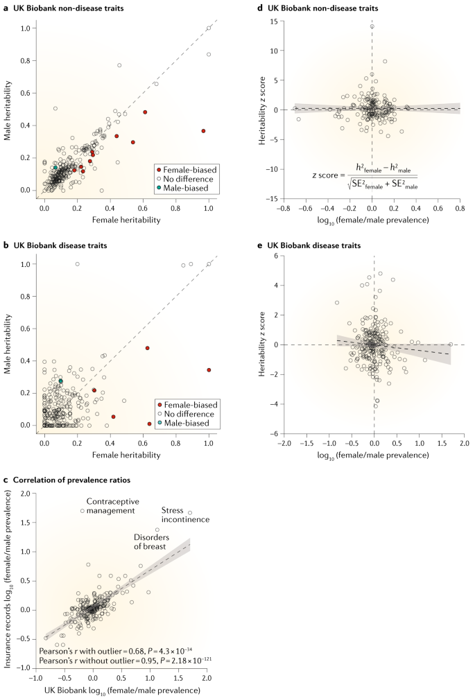 The role of sex in the genomics of human complex traits   Nature