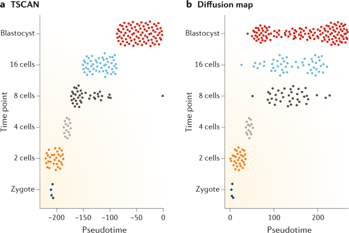 Challenges in unsupervised clustering of single-cell RNA-seq data ...