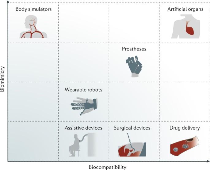Biomedical applications of soft robotics | Nature Reviews Materials