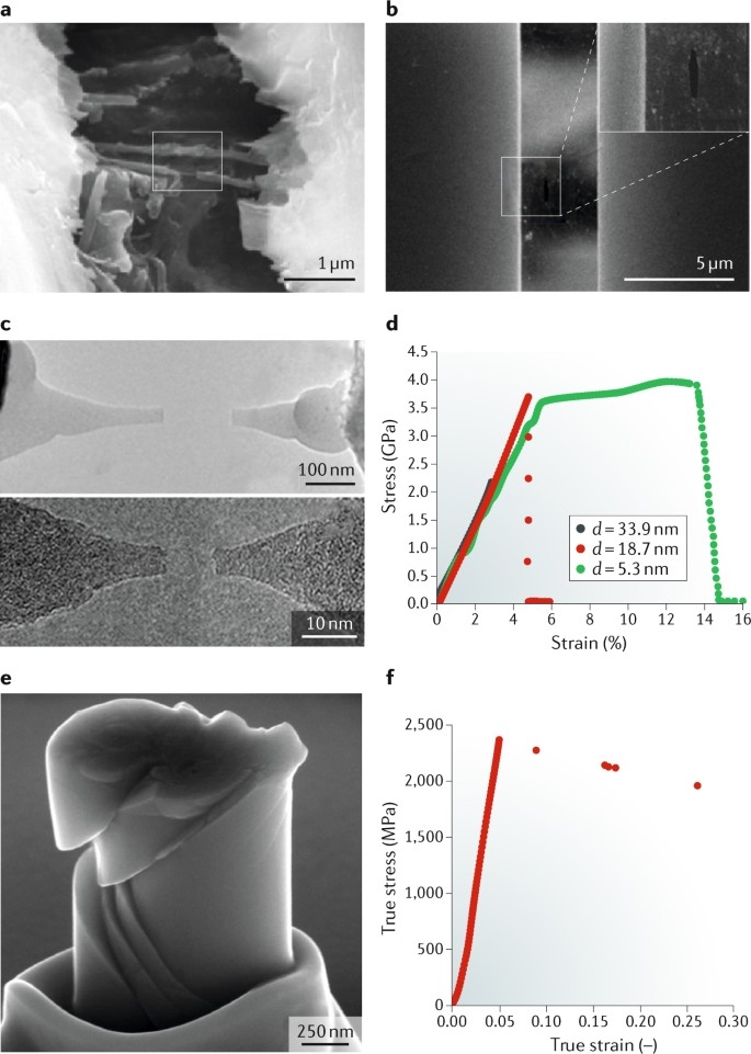 Size effects on the fracture of microscale and nanoscale materials