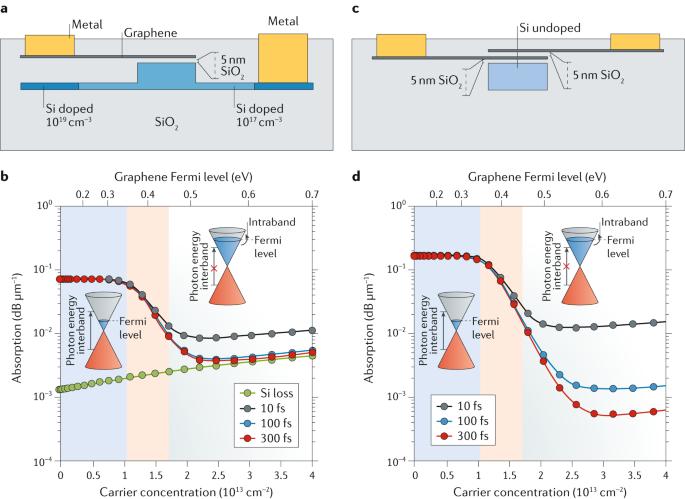 Graphene-based integrated photonics for next-generation