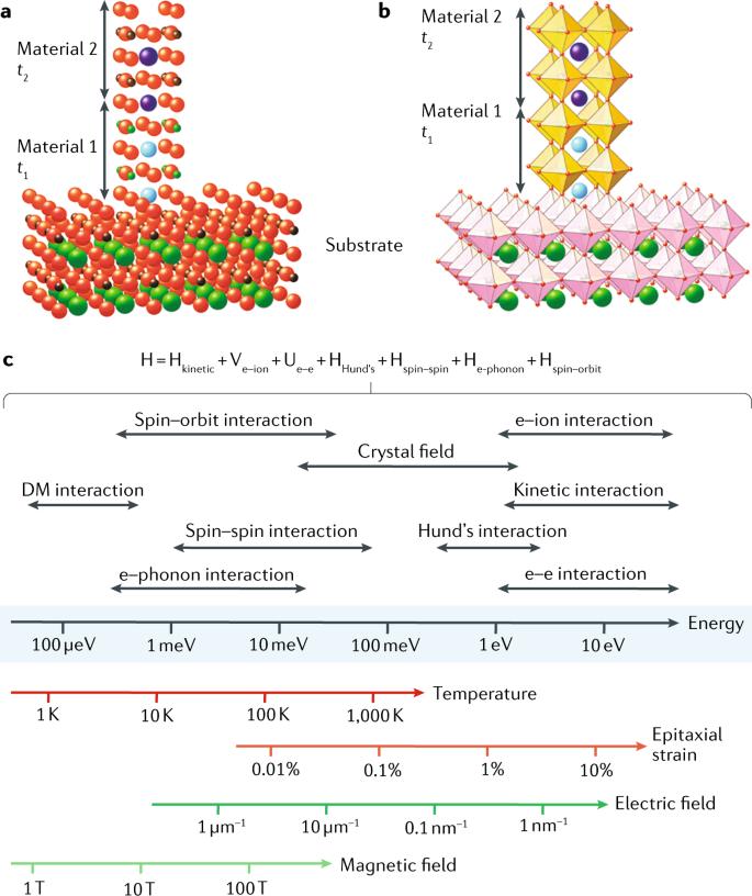 Creating emergent phenomena in oxide superlattices | Nature