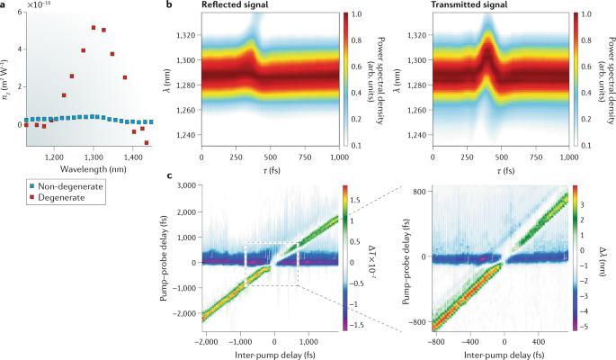 Nonlinear optical effects in epsilon-near-zero media | Nature