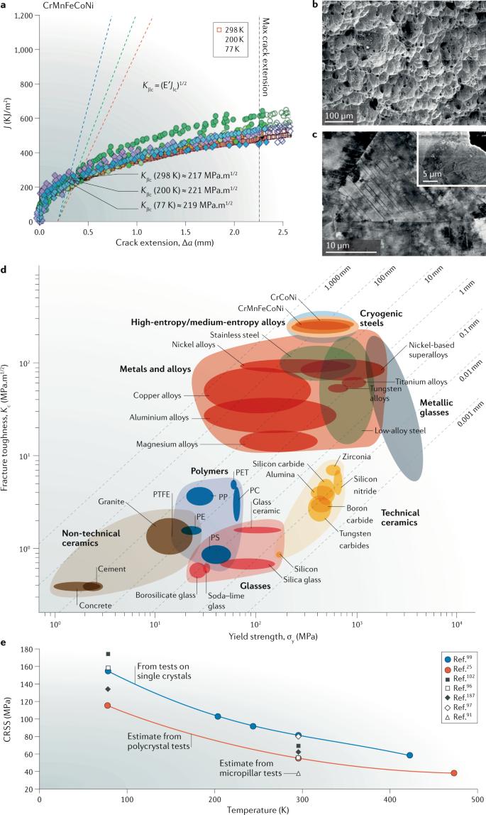 High-entropy alloys | Nature Reviews Materials