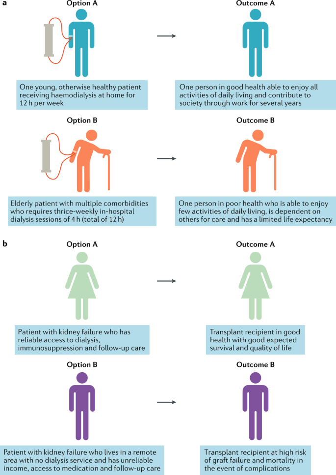 Ethical Challenges In Nephrology A Call For Action Nature Reviews Nephrology