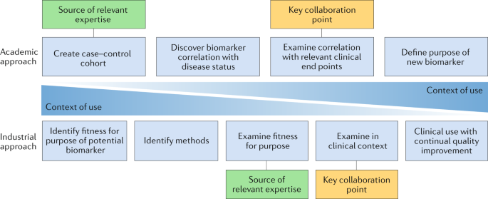 New Biomarker Panel Could Accelerate >> Blood Based Biomarkers For Alzheimer Disease Mapping The