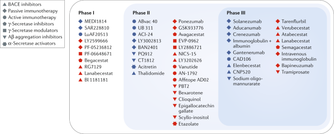 A critical appraisal of amyloid-β-targeting therapies for Alzheimer