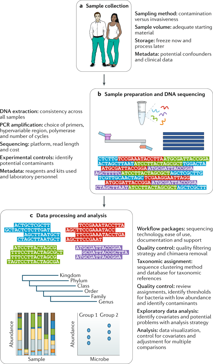 Community profiling of the urinary microbiota: considerations for