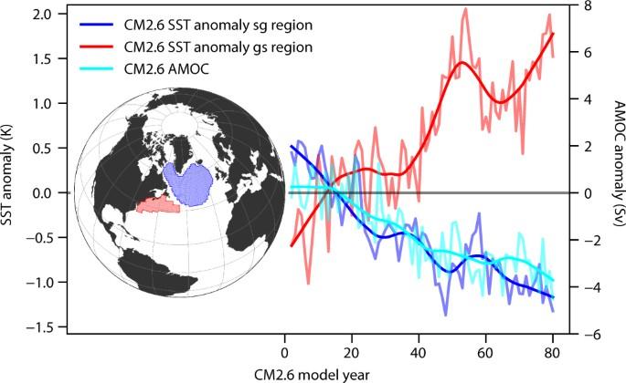 Observed Fingerprint Of A Weakening Atlantic Ocean