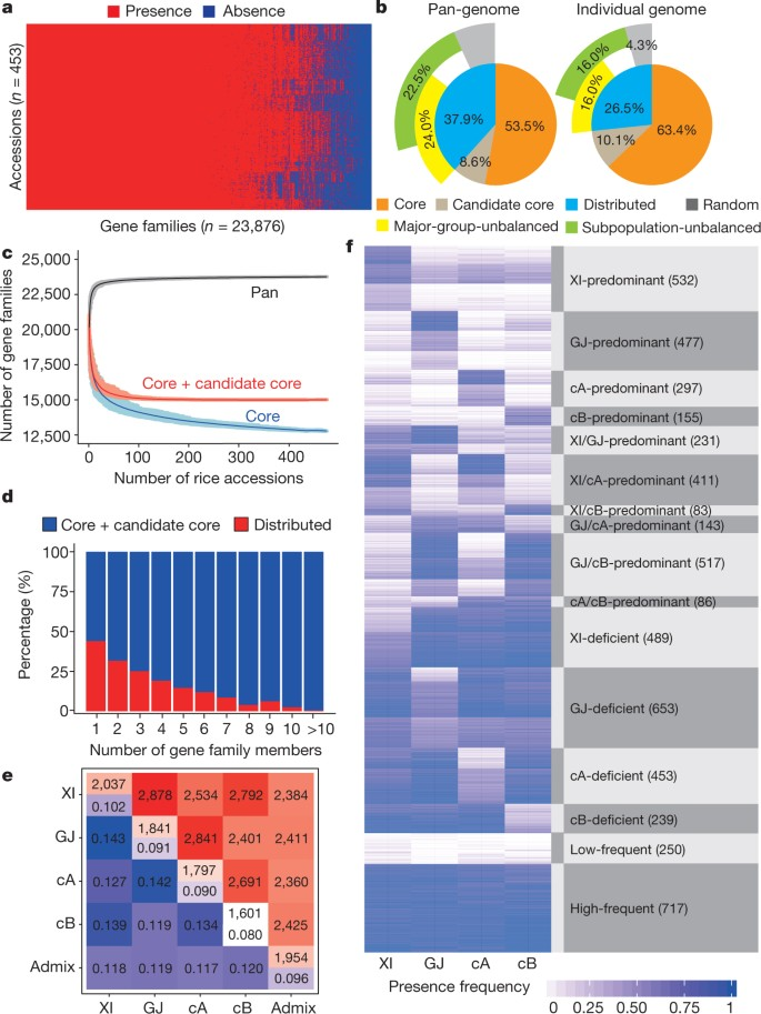 Genomic variation in 3,010 diverse accessions of Asian cultivated