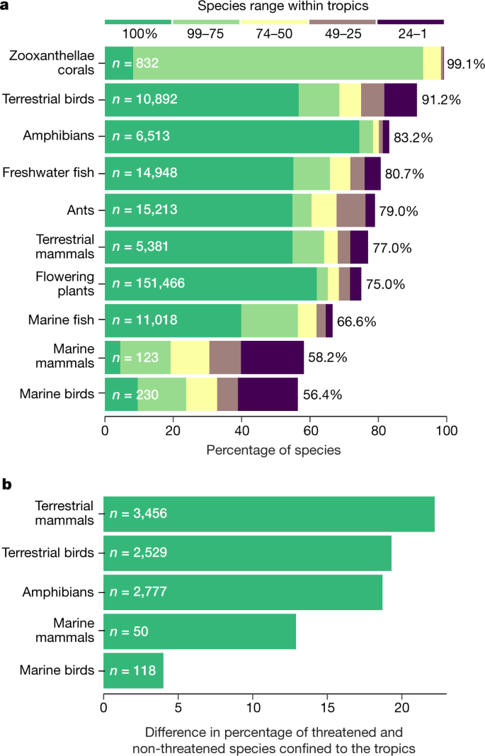 The future of hyperdiverse tropical ecosystems | Nature