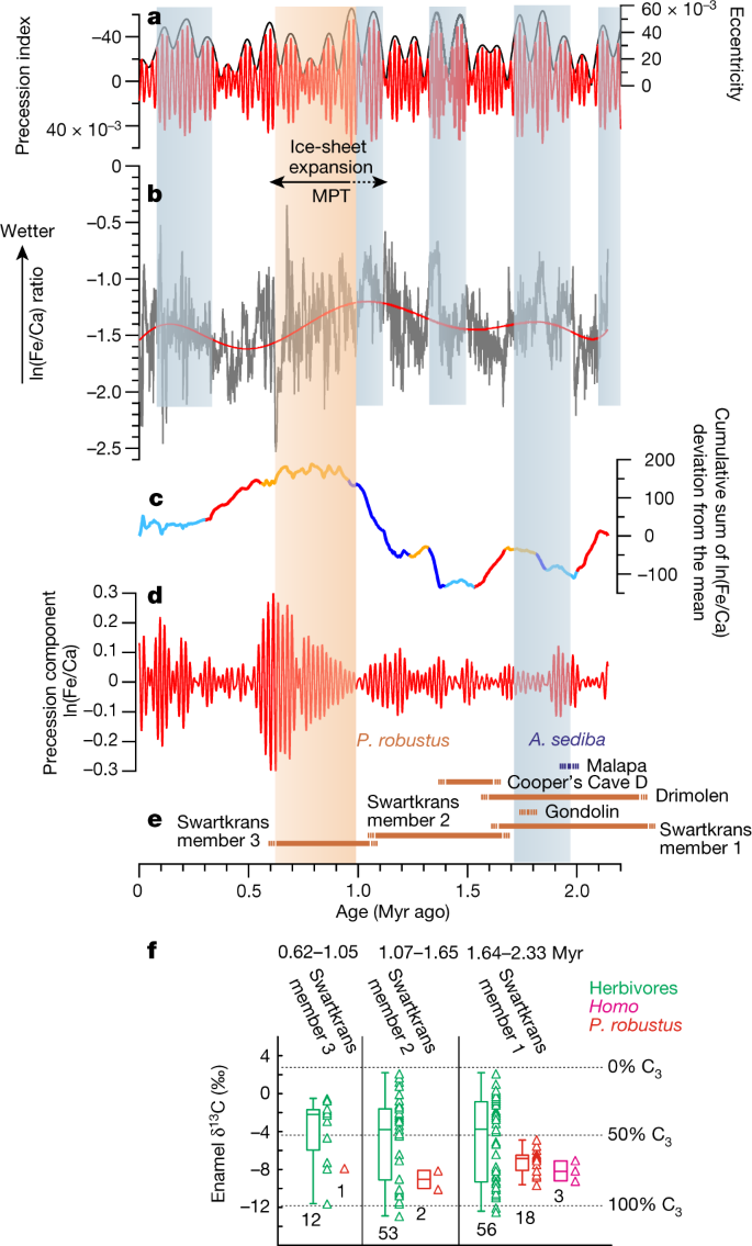 A two-million-year-long hydroclimatic context for hominin evolution