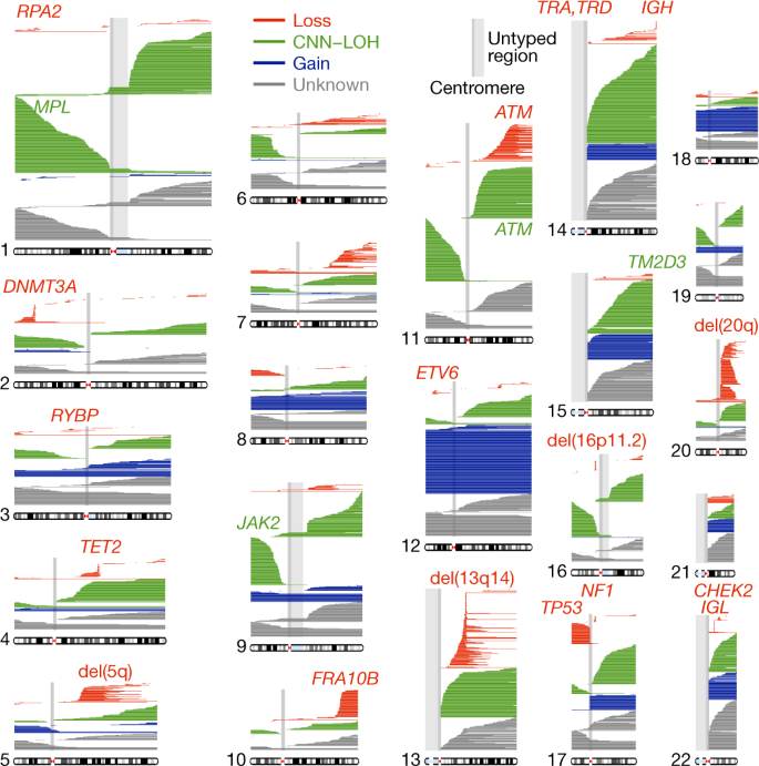 Insights into clonal haematopoiesis from 8,342 mosaic