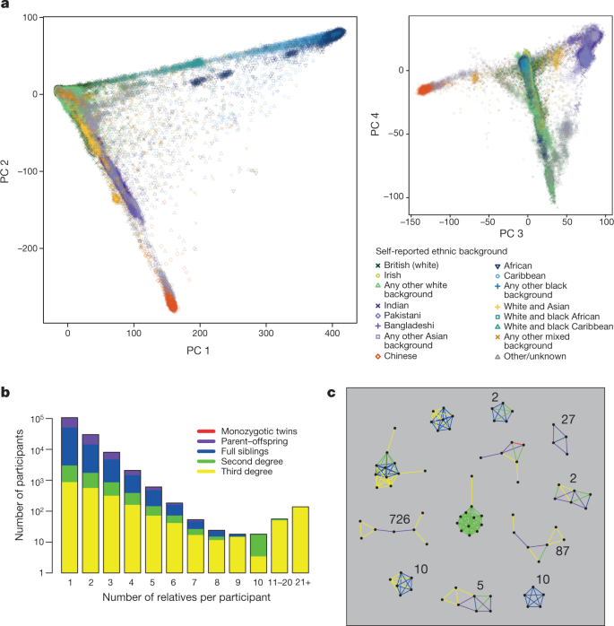 The UK Biobank resource with deep phenotyping and genomic