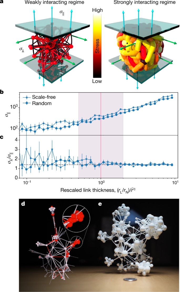 A structural transition in physical networks | Nature