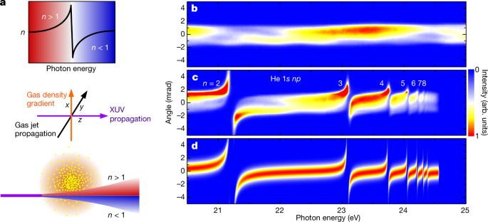 Extreme-ultraviolet refractive optics | Nature