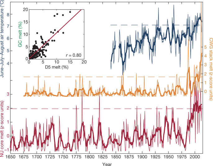 Nonlinear rise in Greenland runoff in response to post
