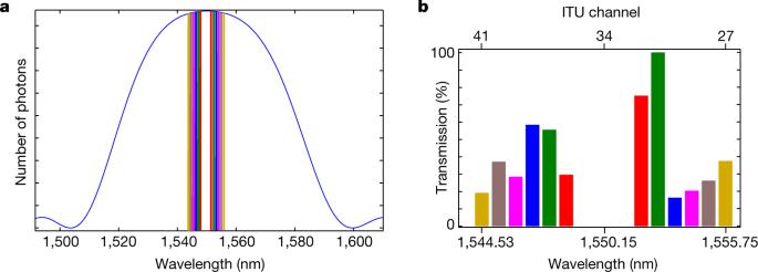 An entanglement-based wavelength-multiplexed quantum communication