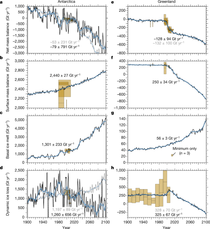 Global environmental consequences of twenty-first-century ice-sheet