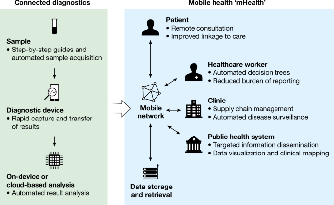Taking connected mobile-health diagnostics of infectious