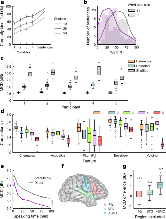 Speech synthesis from neural decoding of spoken sentences | Nature