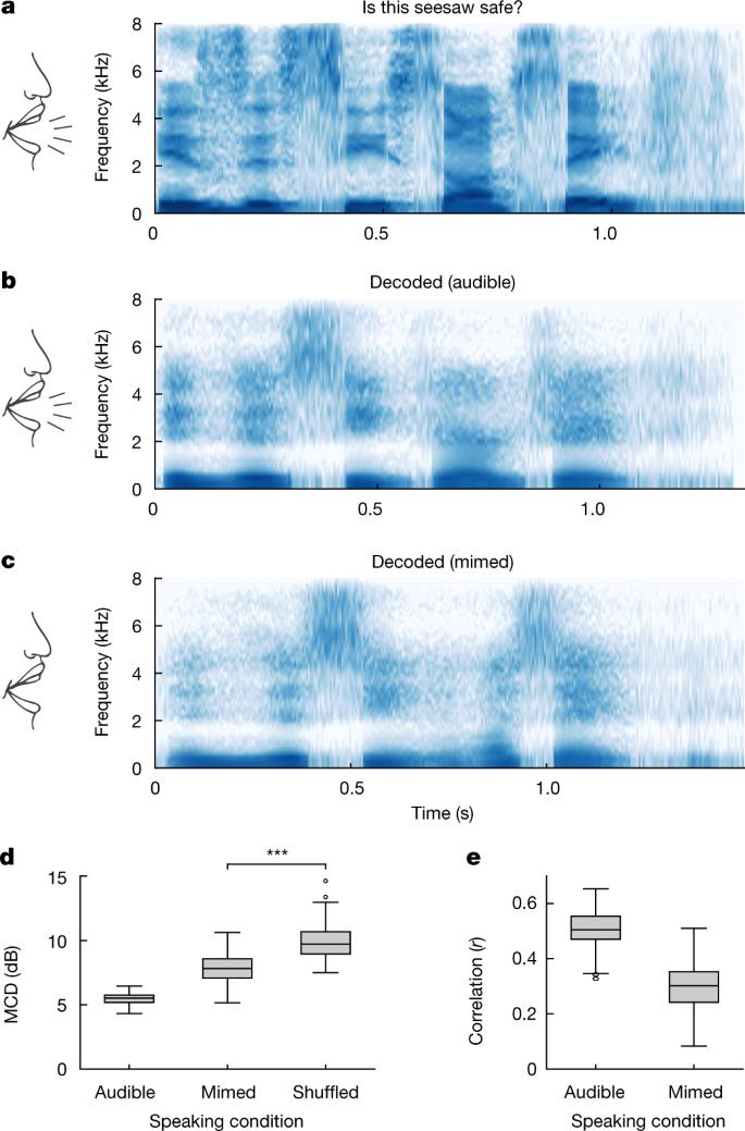 Speech synthesis from neural decoding of spoken sentences   Nature