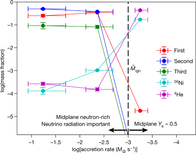 Collapsars as a major source of r-process elements   Nature on