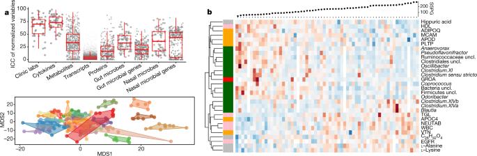 Longitudinal multi-omics of host–microbe dynamics in