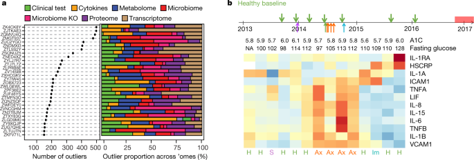 Longitudinal multi-omics of host–microbe dynamics in prediabetes