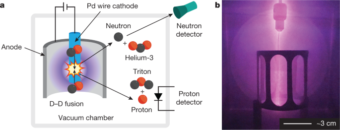 Revisiting the cold case of cold fusion | Nature