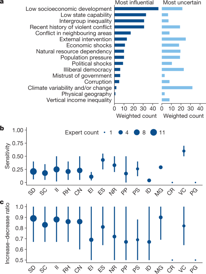 Climate as a risk factor for armed conflict | Nature