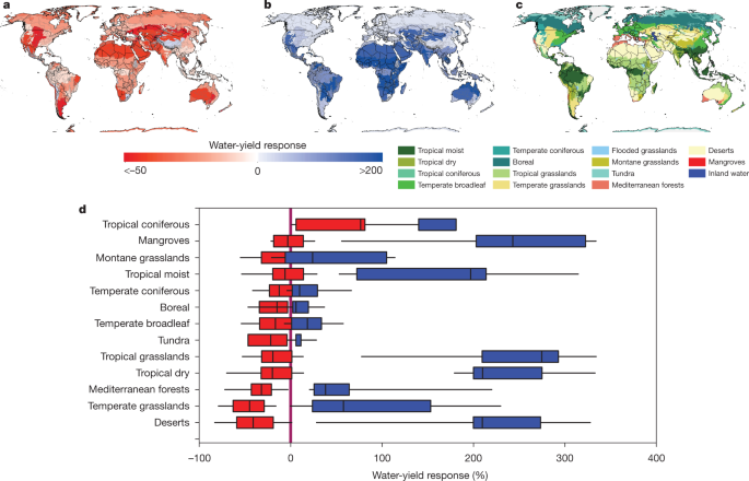 Global analysis of streamflow response to forest management | Nature