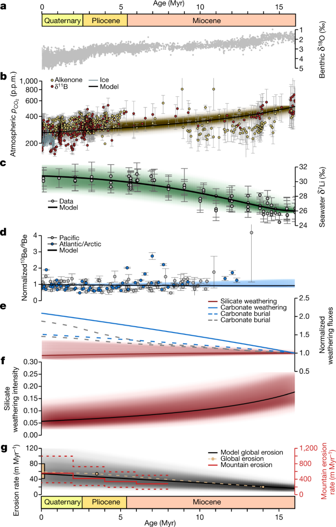 Neogene cooling driven by land surface reactivity rather than