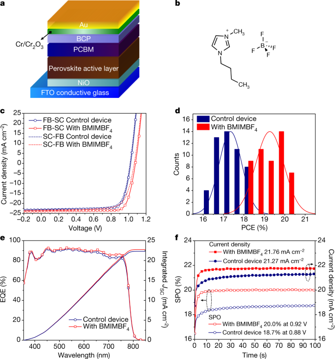 a, architecture of our planar heterojunction positive–intrinsic–negative  perovskite solar cell  b, chemical structure of the ionic liquid bmimbf4   c–f,