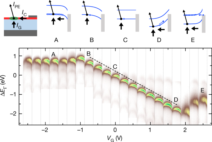 each vertical strip in the chart at the bottom is an energy-momentum slice,  0 6 �−1 wide, through � in wse2 device 2 (dbn = 6 0 � 0 5 nm), measured at  the