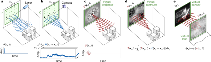 a, b, Capturing scene data. a, A pulsed laser             sequentially scans a relay wall (green); b, the light             reflected back from the scene onto the wall is recorded at             the sensor, yielding an impulse response H of the scene. c,             Virtual light source. The phasor-field wave of a virtual             light source 𝒫(𝑥p,𝑡) is modelled after the wavefront of             the light source of the template LOS system. d, The scene             response to this virtual illumination 𝒫(𝑥c,𝑡) is computed             using H. e, The scene is reconstructed from the wavefront             𝒫(𝑥c,𝑡) using wave diffraction theory. The function Φ(·)             is also taken from the template LOS system. Amp.,             phasor-field amplitude.
