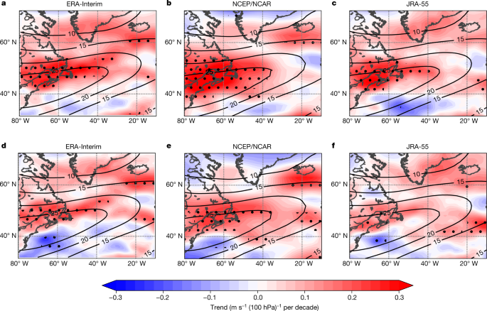 Increased shear in the North Atlantic upper-level jet stream over