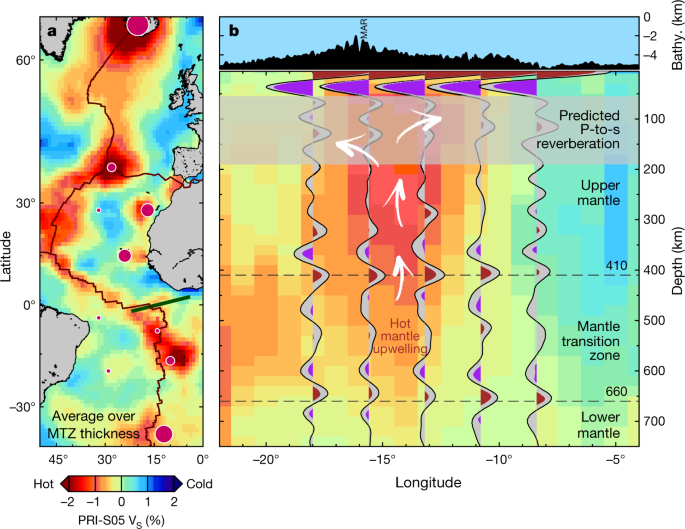 A thin mantle transition zone beneath the equatorial Mid-Atlantic Ridge |  Nature