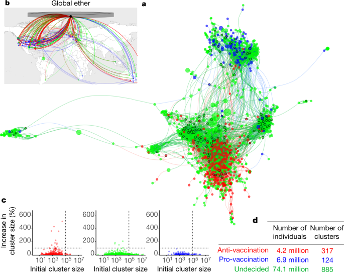 The Online Competition Between Pro And Anti Vaccination Views Nature