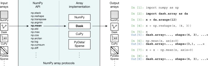 Array programming with NumPy | Nature