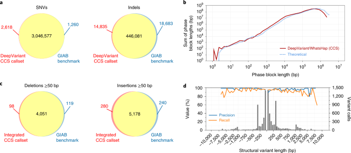 Accurate circular consensus long-read sequencing improves variant